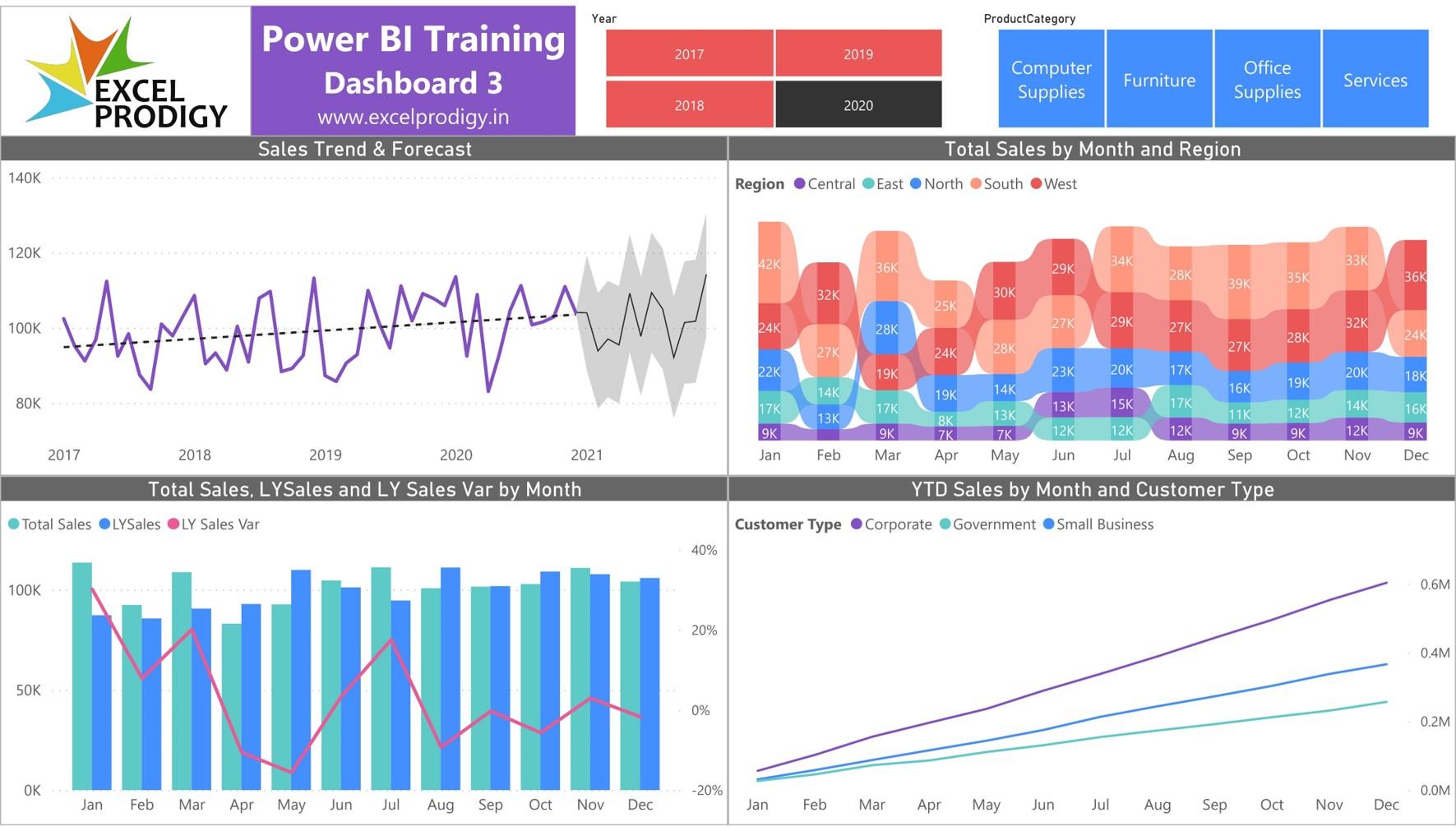 Power Bi Training - Dashboard 3