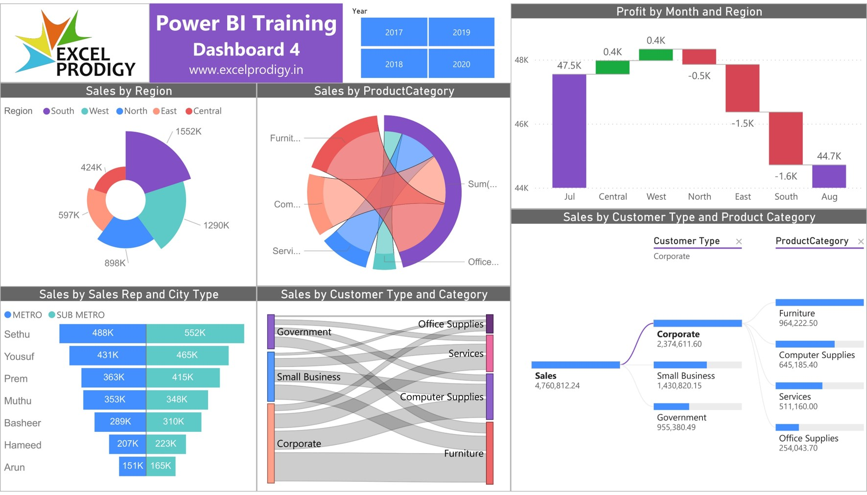 Power Bi Training - Dashboard 4